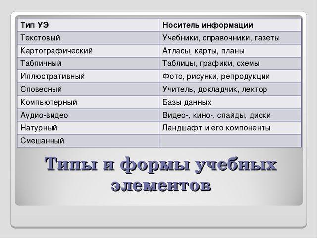 Типы и формы учебных элементов