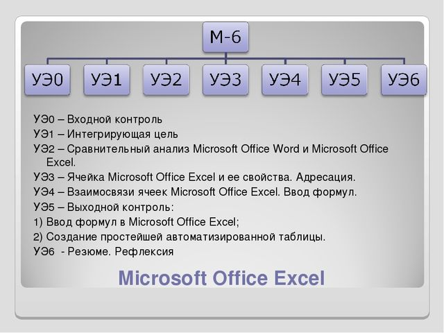 Microsoft Office Excel УЭ0 – Входной контроль УЭ1 – Интегрирующая цель УЭ2 –...