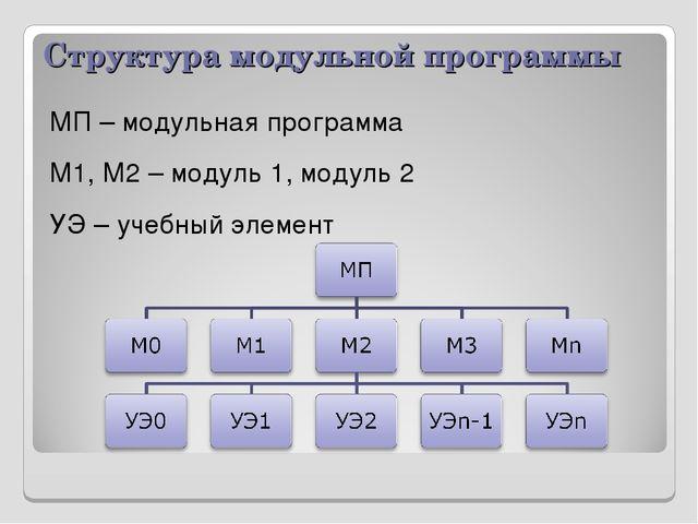 Структура модульной программы МП – модульная программа М1, М2 – модуль 1, мод...