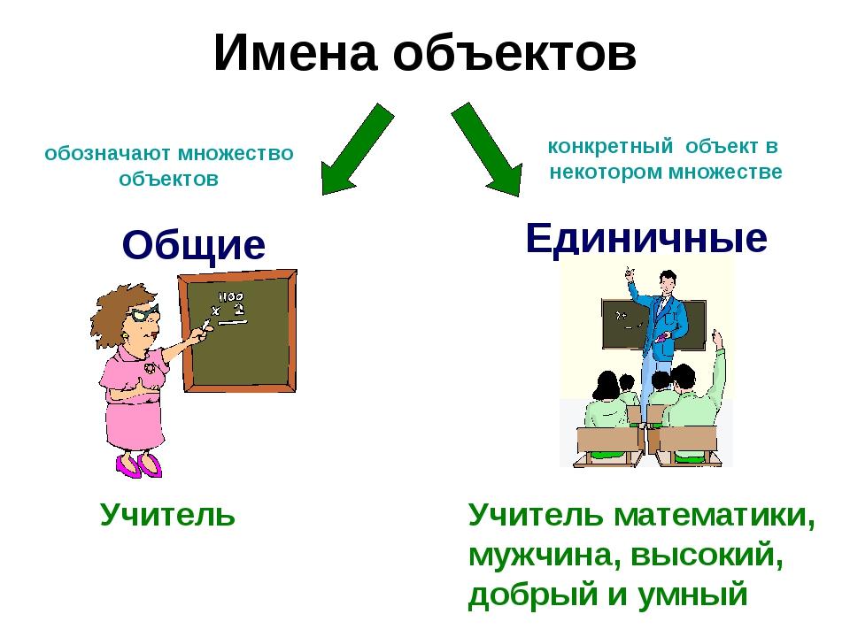 Имена объектов Единичные Общие Учитель Учитель математики, мужчина, высокий,...