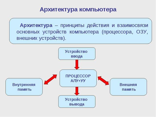 Архитектура компьютера Внутренняя память ПРОЦЕССОР АЛУ+УУ Внешняя память Устр...