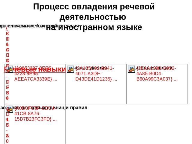 Процесс овладения речевой деятельностью на иностранном языке