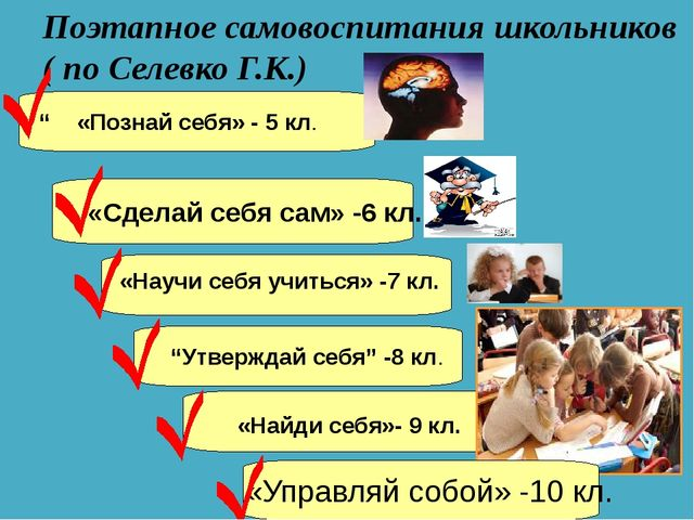 """Поэтапное самовоспитания школьников ( по Селевко Г.К.) """" «Познай себя» - 5 кл..."""