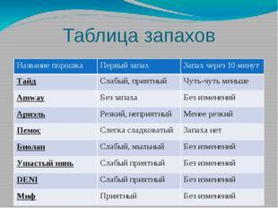 Таблица запахов Названиепорошка Первыйзапах Запахчерез 10 минут Тайд Слабый,п