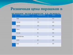 Розничная цена порошков в наших магазинах за пачку № Название порошка Розничн