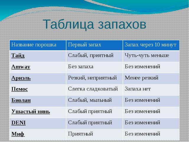 Таблица запахов Названиепорошка Первыйзапах Запахчерез 10 минут Тайд Слабый,п...