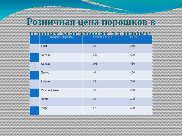Розничная цена порошков в наших магазинах за пачку № Название порошка Розничн...