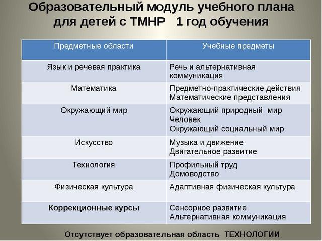 Образовательный модуль учебного плана для детей с ТМНР 1 год обучения Отсутст...
