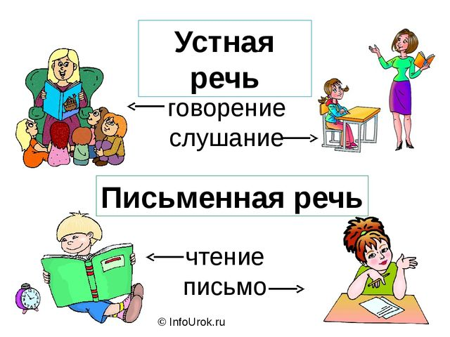 © InfoUrok.ru Устная речь говорение слушание Письменная речь чтение письмо