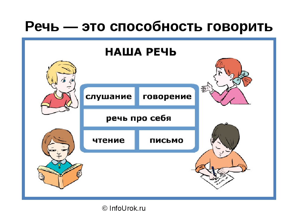 © InfoUrok.ru Речь — это способность говорить