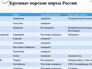 Крупные морские порты России Океан море Ледовыйрежим Крупныепорты Тихий Берин