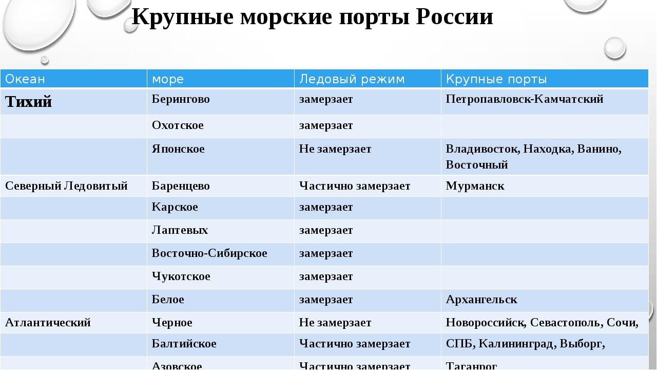 Крупные морские порты России Океан море Ледовыйрежим Крупныепорты Тихий Берин...