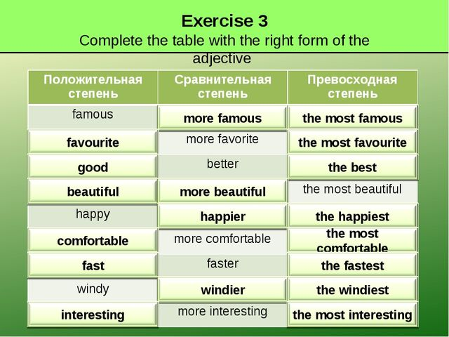 Exercise 3 Complete the table with the right form of the adjective Положитель...