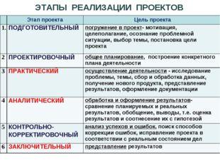 ЭТАПЫ РЕАЛИЗАЦИИ ПРОЕКТОВ Этап проекта Цель проекта 1ПОДГОТОВИТЕЛЬНЫЙпогр