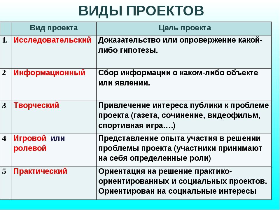 ВИДЫ ПРОЕКТОВ Вид проекта Цель проекта 1ИсследовательскийДоказательство и...