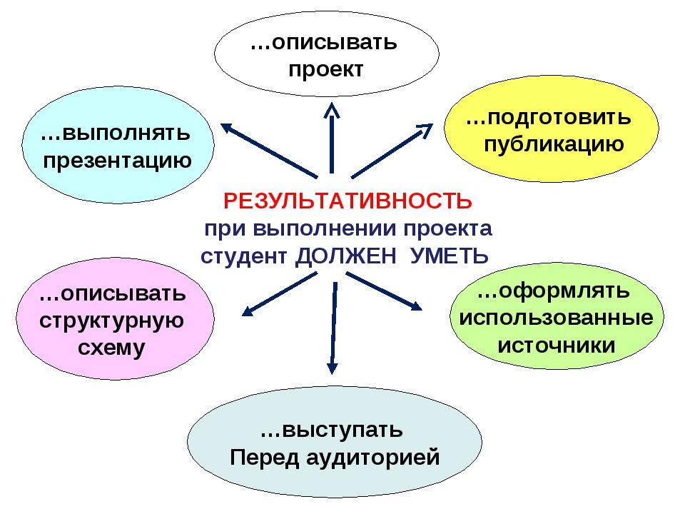 …описывать структурную схему …оформлять использованные источники …выполнять п...