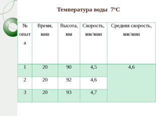 Температура воды 7ºС № опыта Время, мин Высота, мм Скорость,мм/мин Средняя ск