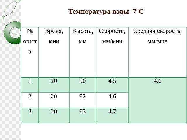 Температура воды 7ºС № опыта Время, мин Высота, мм Скорость,мм/мин Средняя ск...
