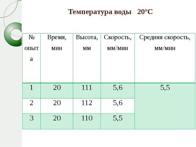 Температура воды 20ºС № опыта Время, мин Высота, мм Скорость,мм/мин Средняя с...