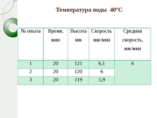 Температура воды 40ºС № опыта Время, мин Высотамм Скорость мм/мин Средняя ско...