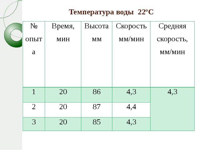 Температура воды 22ºС № опыта Время, мин Высотамм Скорость мм/мин Средняя ско...