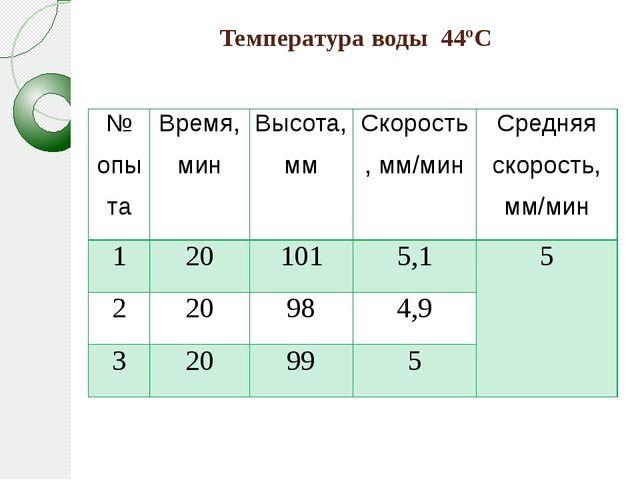 Температура воды 44ºС № опыта Время, мин Высота, мм Скорость,мм/мин Средняя с...