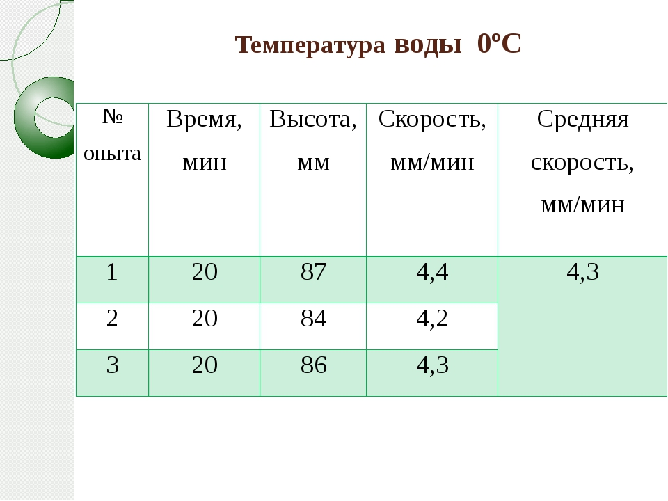 Температура воды 0ºС № опыта Время, мин Высота, мм Скорость,мм/мин Средняя ск...