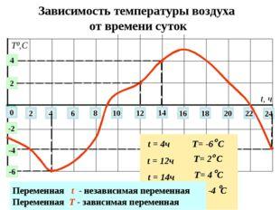 Зависимость температуры воздуха от времени суток 0 2 4 6 8 10 12 14 22 24 16