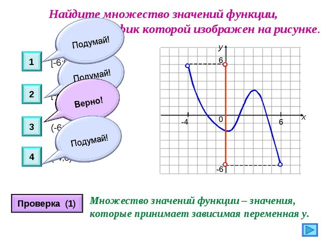Найдите множество значений функции, график которой изображен на рисунке. у х...