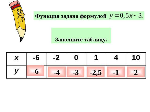Заполните таблицу. -6 -4 -3 -2,5 -1 2 x-6-201410 y
