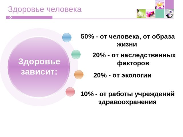 Здоровье человека 50% - от человека, от образа жизни 20% - от наследственных...