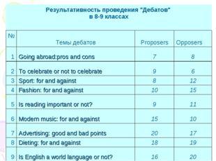 """Результативность проведения """"Дебатов"""" в 8-9 классах  №Темы дебатов"""