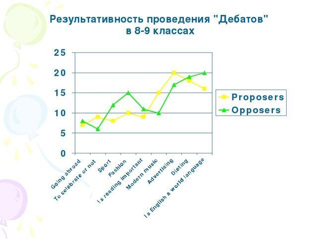 """Результативность проведения """"Дебатов"""" в 8-9 классах"""