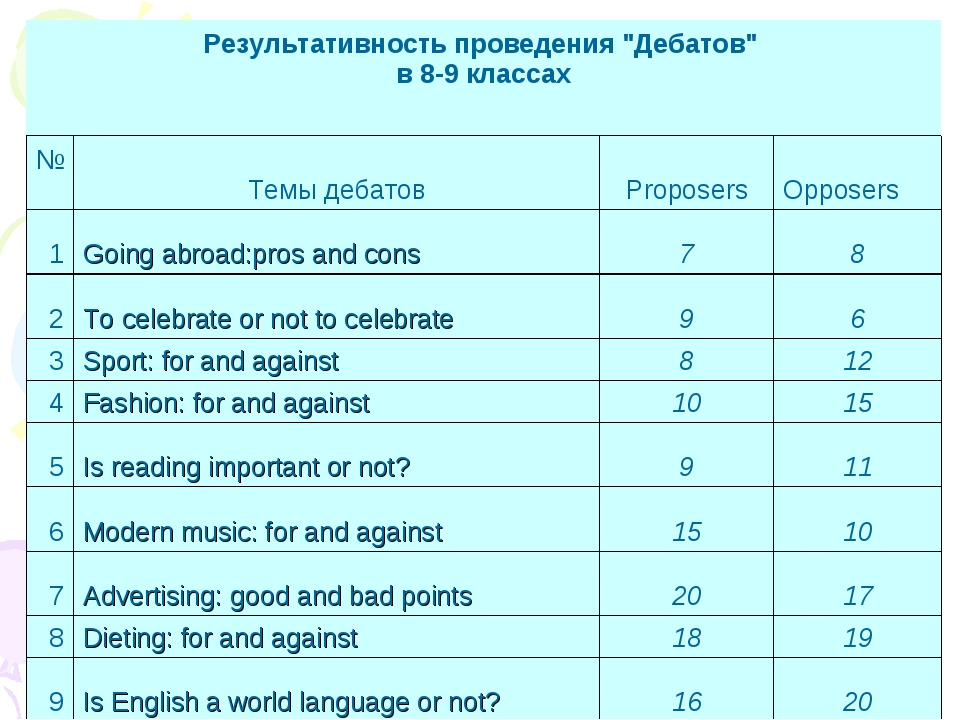 """Результативность проведения """"Дебатов"""" в 8-9 классах  №Темы дебатов..."""