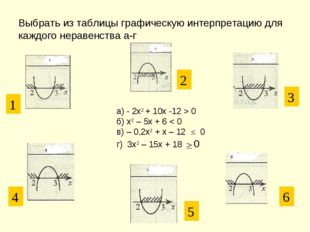 Выбрать из таблицы графическую интерпретацию для каждого неравенства а-г а) -