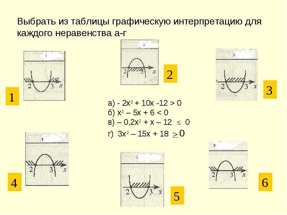 Выбрать из таблицы графическую интерпретацию для каждого неравенства а-г а) -...