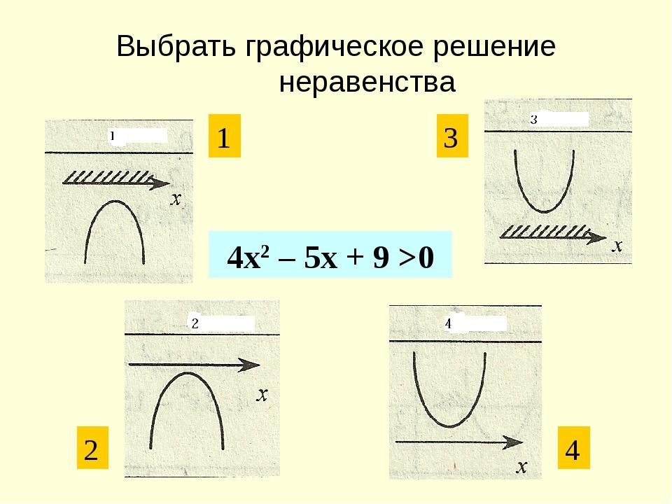 Выбрать графическое решение неравенства 4x2 – 5x + 9 >0 1 3 2 4