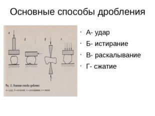 Основные способы дробления А- удар Б- истирание В- раскалывание Г- сжатие