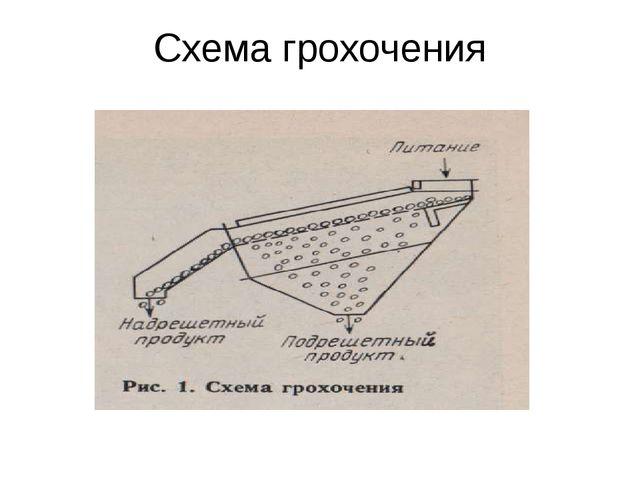 Схема грохочения