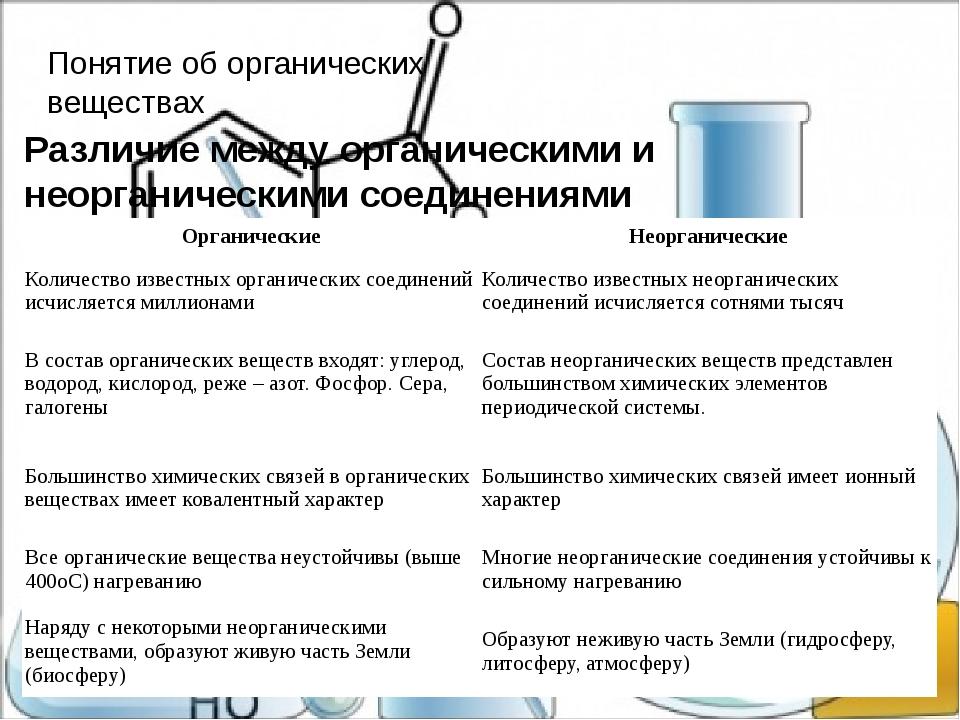 Понятие об органических веществах Различие между органическими и неорганическ...