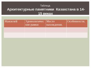 Таблица. Архитектурные памятники Казахстана в 14-15 веках Мавзолей Хронологич
