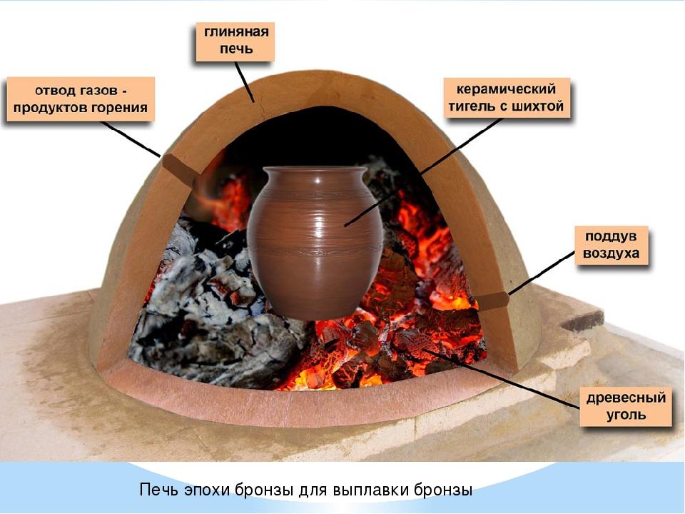 Печь эпохи бронзы для выплавки бронзы