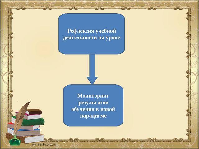 Рефлексия учебной деятельности на уроке Мониторинг результатов обучения в но...
