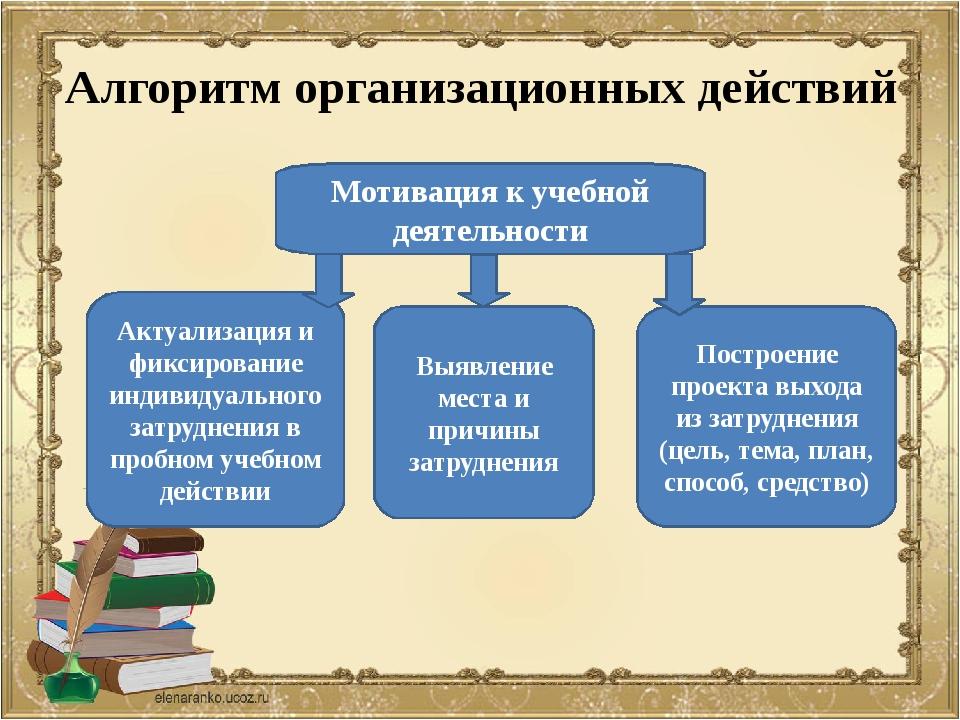 Алгоритм организационных действий Мотивация к учебной деятельности Актуализац...