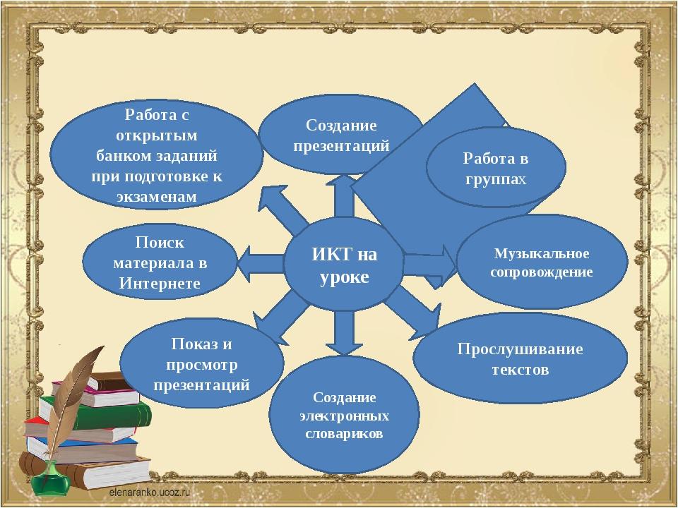 ИКТ на уроке Создание электронных словариков Создание презентаций Музыкально...