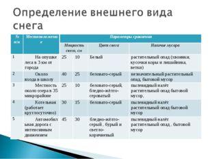 № п/пМестоположениеПараметры сравнения Мощность снега, смЦвет снегаНалич