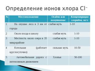 №МестоположениеОсадок или помутнениеКонцентрация хлоридов, мг/л 1На опушк