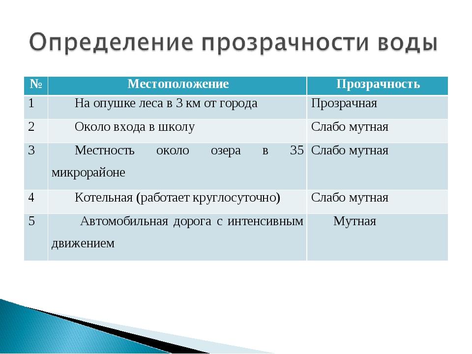 №МестоположениеПрозрачность 1На опушке леса в 3 км от городаПрозрачная 2...