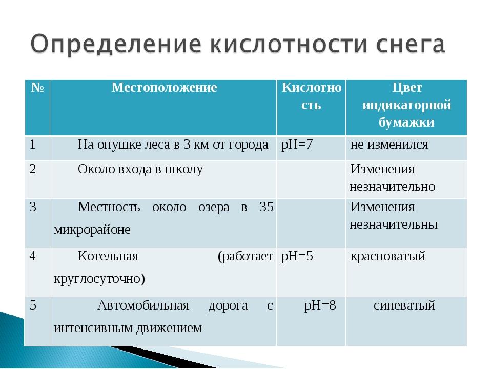 №МестоположениеКислотностьЦвет индикаторной бумажки 1На опушке леса в 3 к...