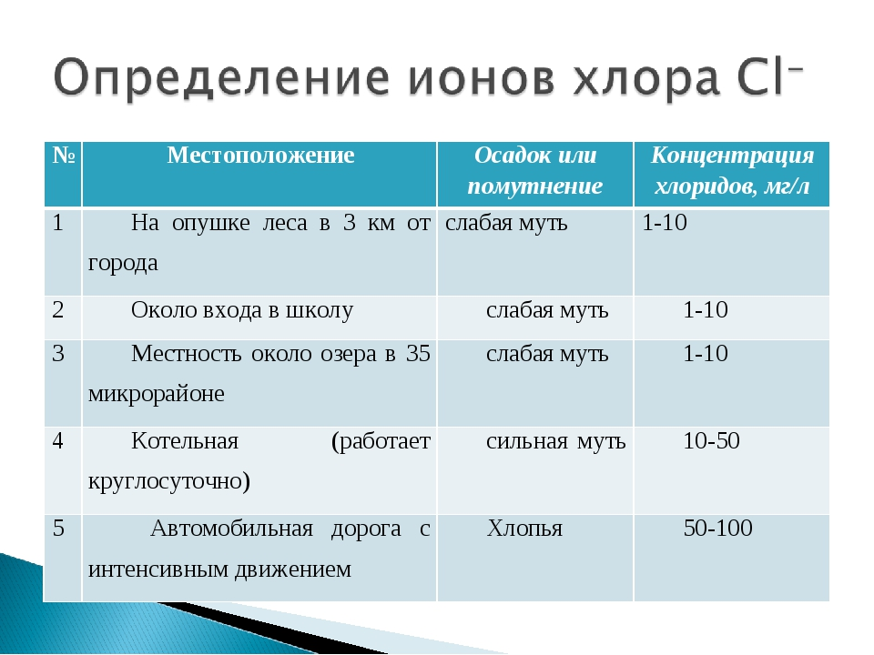 №МестоположениеОсадок или помутнениеКонцентрация хлоридов, мг/л 1На опушк...